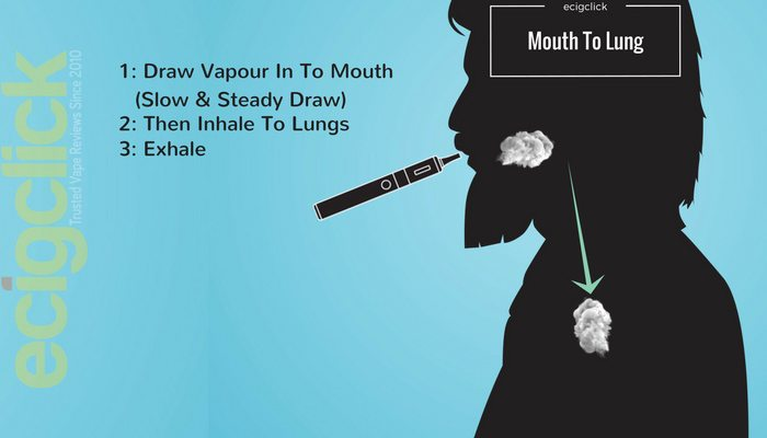 How To Vape Mouth To Lung