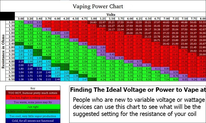 power, voltage, vaping chart