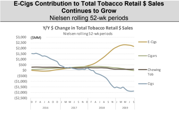 Federal Failure Over EVALI tobacco sales in the USA